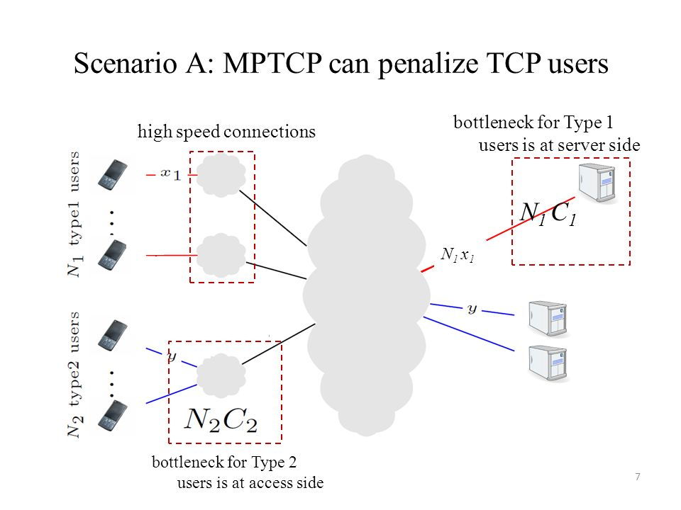 Scenario A: MPTCP can penalize TCP users 7 bottleneck for Type 2 users is at access side bottleneck for Type 1 users is at server side high speed conn