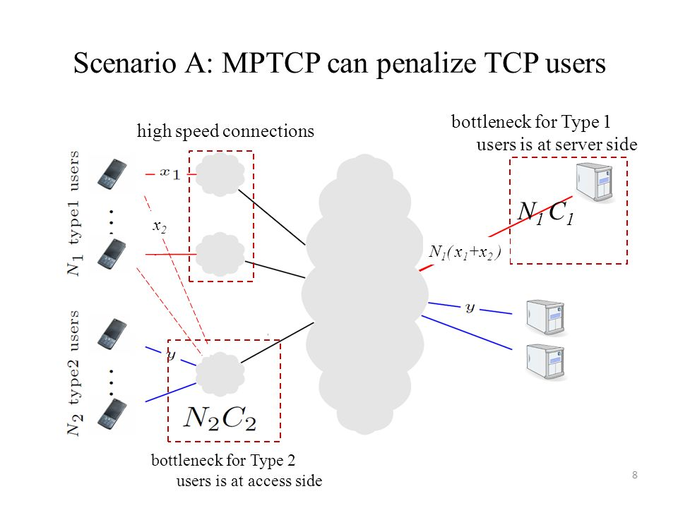 Scenario A: MPTCP can penalize TCP users 8 bottleneck for Type 2 users is at access side bottleneck for Type 1 users is at server side high speed conn