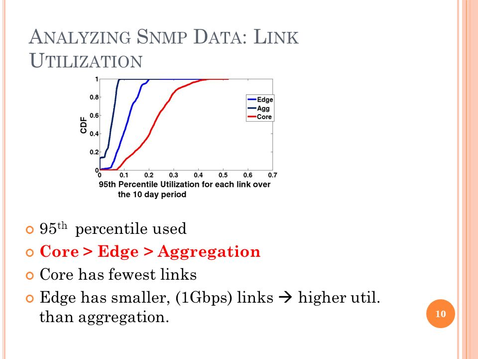 A NALYZING S NMP D ATA : L INK U TILIZATION 95 th percentile used Core > Edge > Aggregation Core has fewest links Edge has smaller, (1Gbps) links higher util.