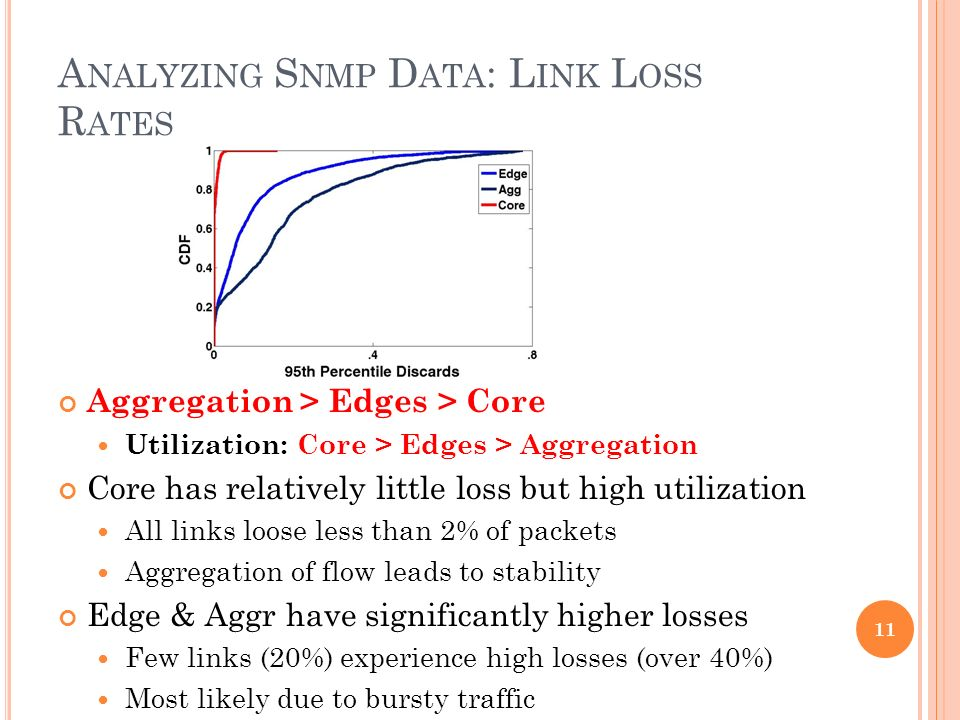 A NALYZING S NMP D ATA : L INK L OSS R ATES Aggregation > Edges > Core Utilization: Core > Edges > Aggregation Core has relatively little loss but high utilization All links loose less than 2% of packets Aggregation of flow leads to stability Edge & Aggr have significantly higher losses Few links (20%) experience high losses (over 40%) Most likely due to bursty traffic 11