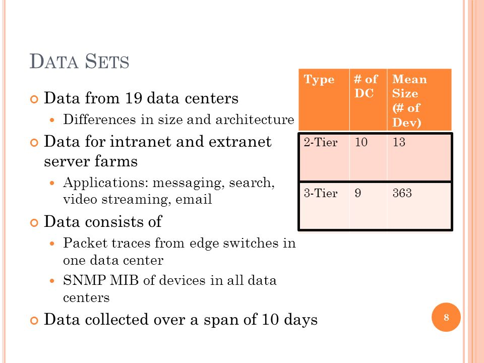 D ATA S ETS Data from 19 data centers Differences in size and architecture Data for intranet and extranet server farms Applications: messaging, search, video streaming,  Data consists of Packet traces from edge switches in one data center SNMP MIB of devices in all data centers Data collected over a span of 10 days 8 Type# of DC Mean Size (# of Dev) 2-Tier Tier9363