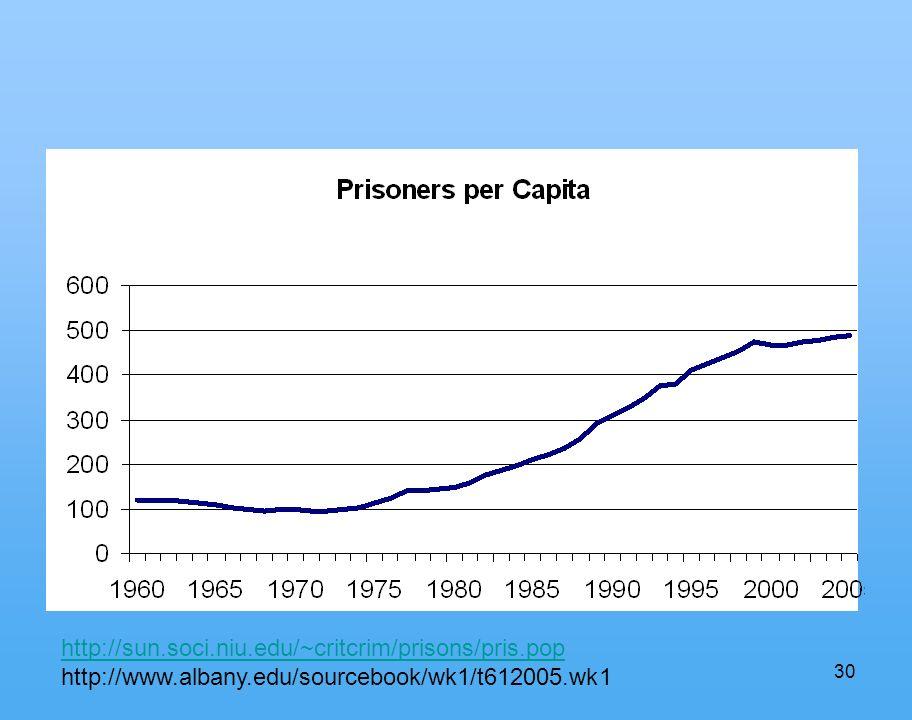 30 http://sun.soci.niu.edu/~critcrim/prisons/pris.pop http://www.albany.edu/sourcebook/wk1/t612005.wk1