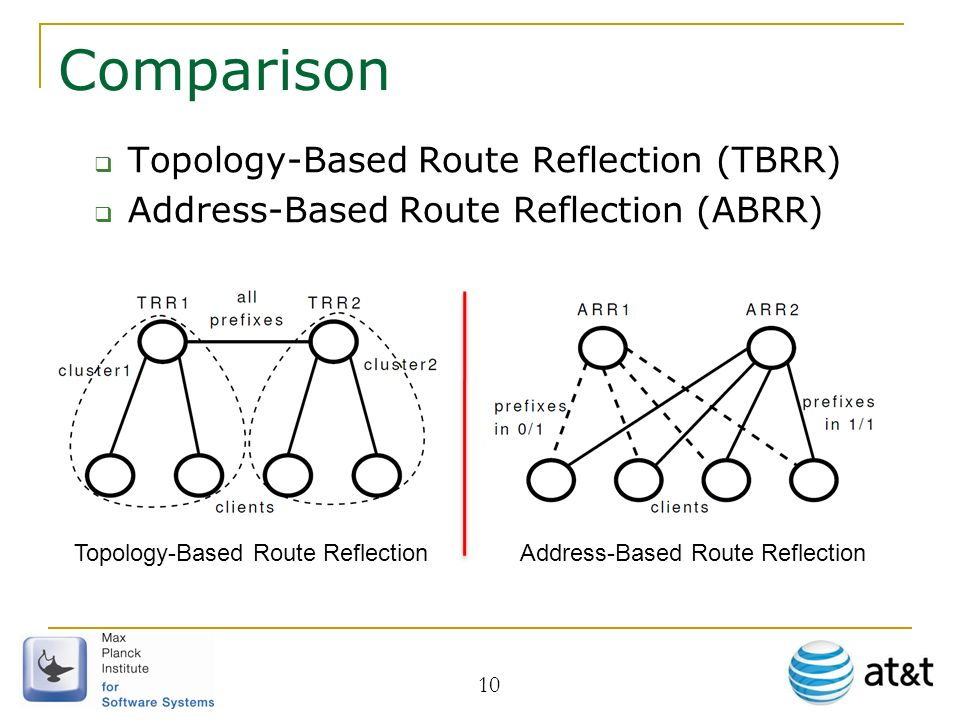 10 Comparison Topology-Based Route Reflection (TBRR) Address-Based Route Reflection (ABRR) Topology-Based Route ReflectionAddress-Based Route Reflecti