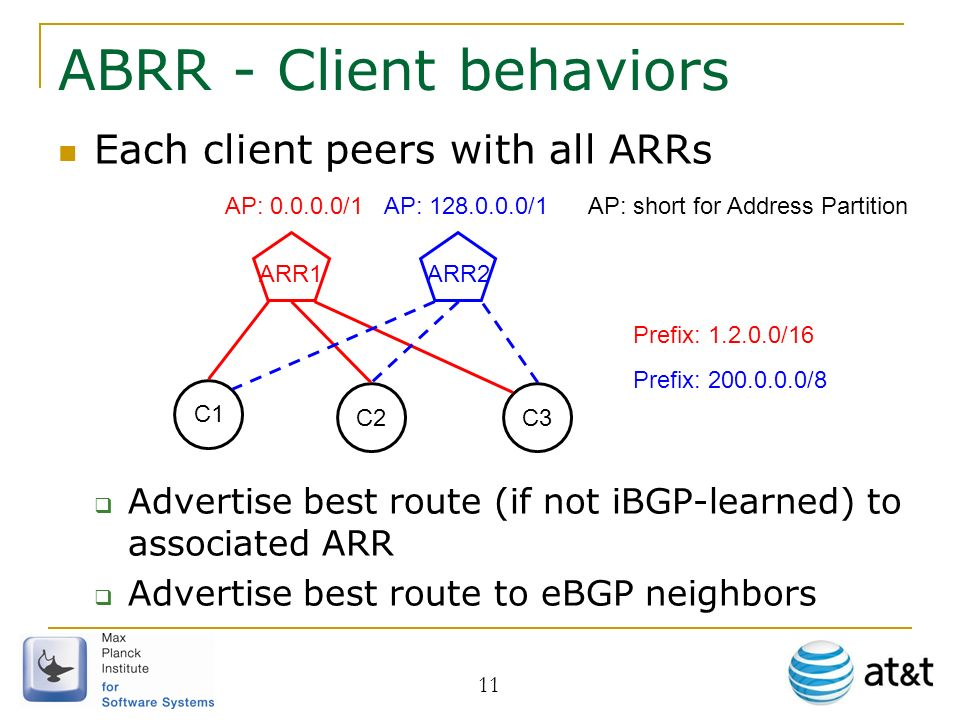 11 ABRR - Client behaviors Each client peers with all ARRs Advertise best route (if not iBGP-learned) to associated ARR Advertise best route to eBGP neighbors C1 ARR1 C3 ARR2 C2 AP: 0.0.0.0/1AP: 128.0.0.0/1 Prefix: 1.2.0.0/16 AP: short for Address Partition Prefix: 200.0.0.0/8