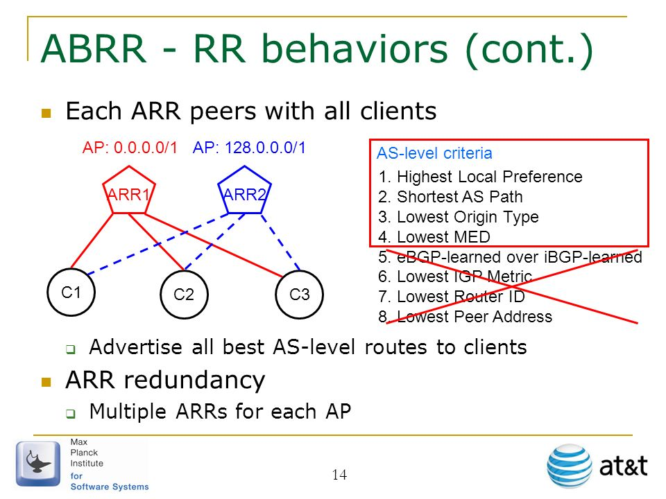 14 ABRR - RR behaviors (cont.) Each ARR peers with all clients Advertise all best AS-level routes to clients ARR redundancy Multiple ARRs for each AP C1 ARR1 C3 ARR2 C2 AP: 0.0.0.0/1AP: 128.0.0.0/1 1.