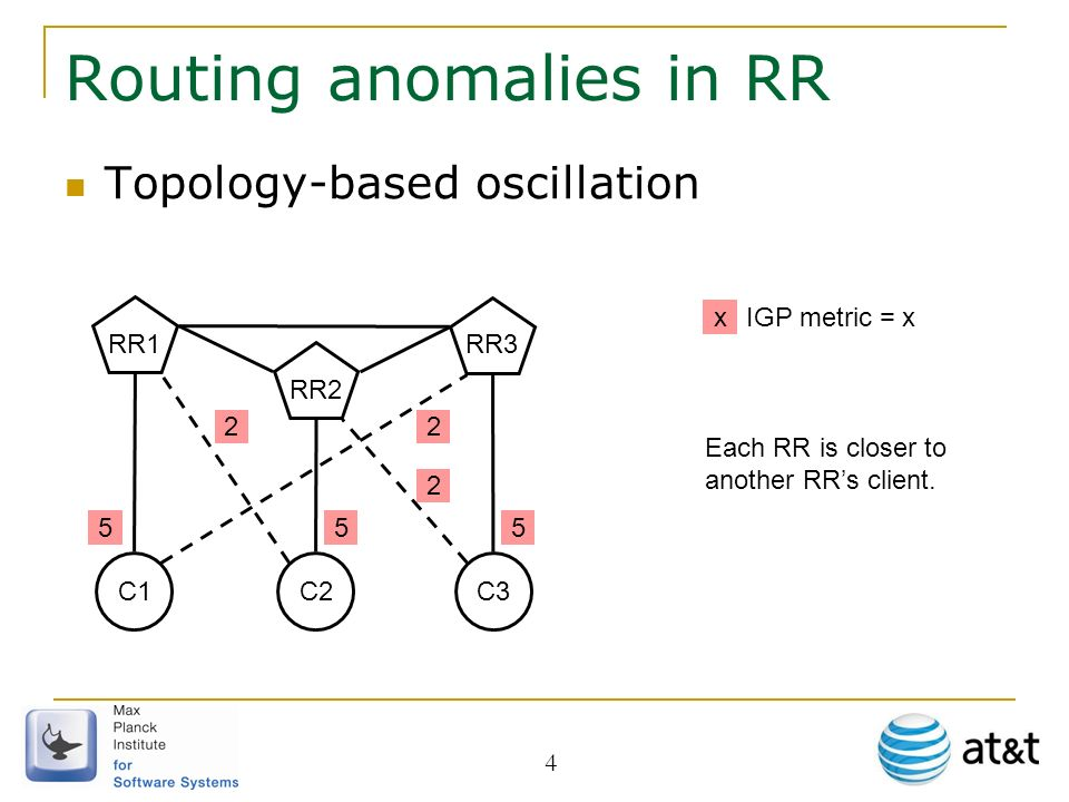 4 Routing anomalies in RR Topology-based oscillation C1 RR1 5 RR2 RR3 C2C3 55 2 22 xIGP metric = x Each RR is closer to another RRs client.
