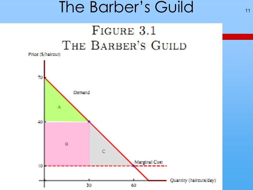 The Barbers Guild 11