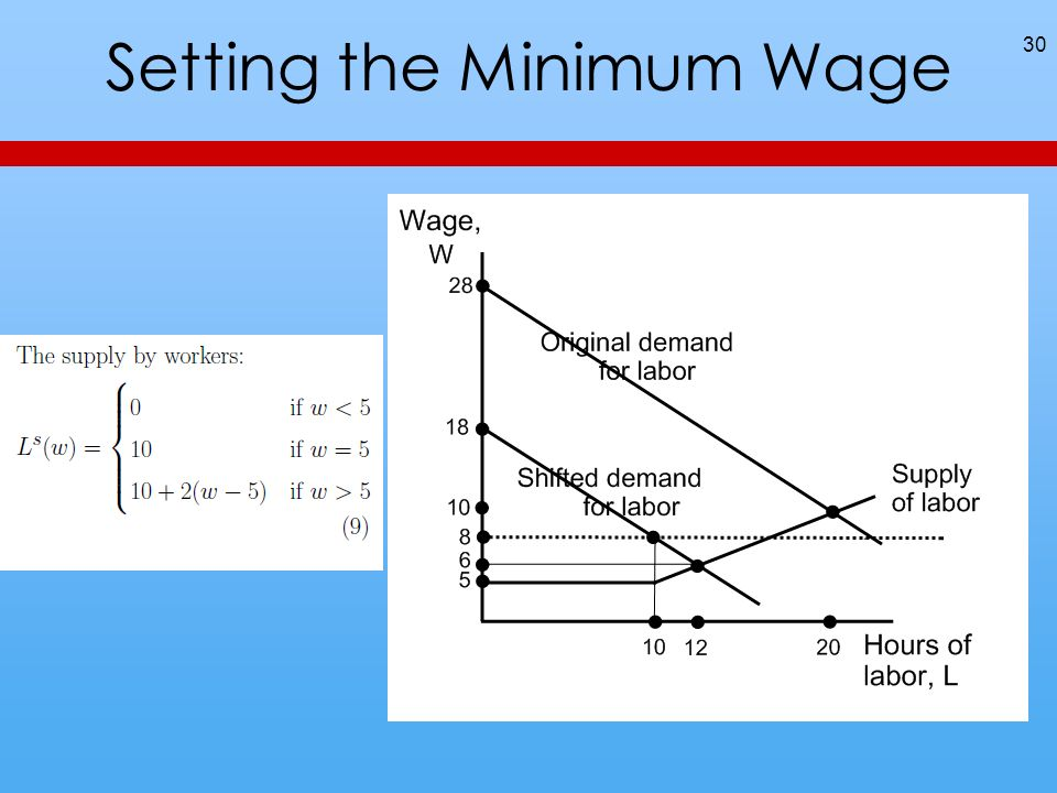 Setting the Minimum Wage 30