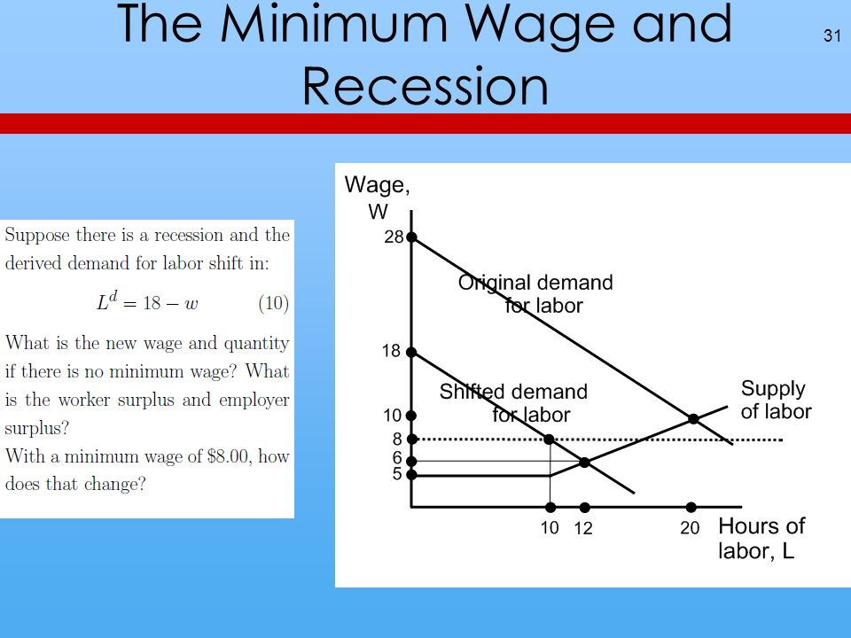 The Minimum Wage and Recession 31