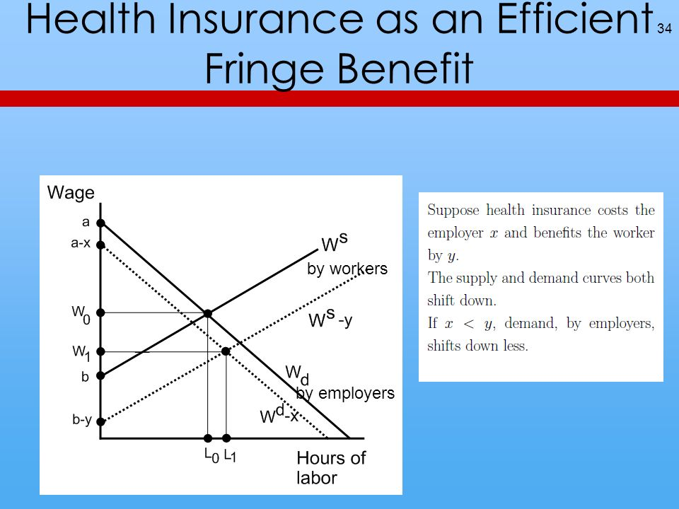 Health Insurance as an Efficient Fringe Benefit 34 by workers by employers