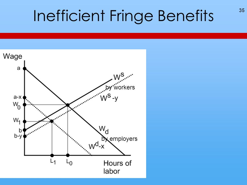 Inefficient Fringe Benefits 35 by employers by workers