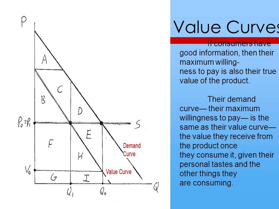 Value Curves lk; If consumers have good information, then their maximum willing- ness to pay is also their true value of the product.