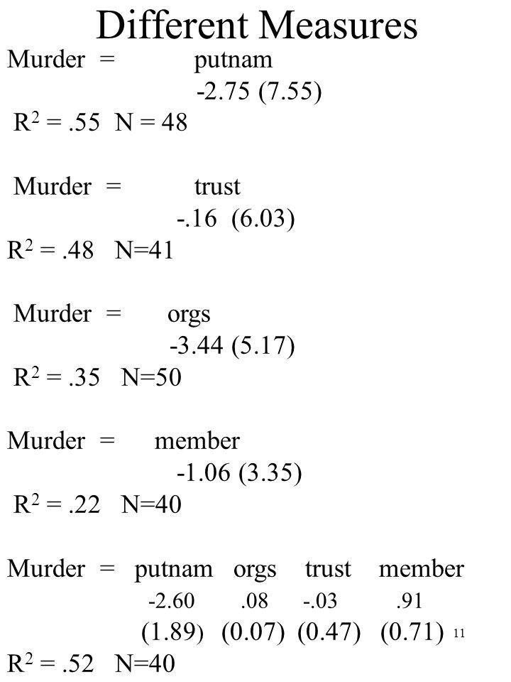 11 Different Measures Murder = putnam -2.75 (7.55) R 2 =.55 N = 48 Murder = trust -.16 (6.03) R 2 =.48 N=41 Murder = orgs -3.44 (5.17) R 2 =.35 N=50 Murder = member -1.06 (3.35) R 2 =.22 N=40 Murder = putnam orgs trust member -2.60.08 -.03.91 (1.89 ) (0.07) (0.47) (0.71) R 2 =.52 N=40