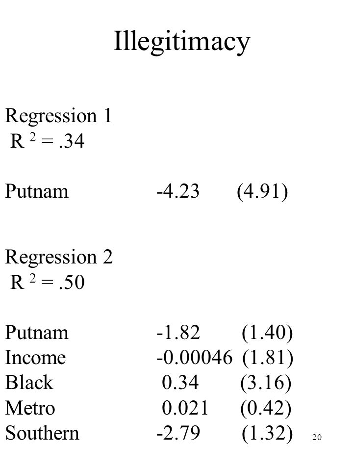 20 Illegitimacy Regression 1 R 2 =.34 Putnam -4.23 (4.91) Regression 2 R 2 =.50 Putnam -1.82 (1.40) Income -0.00046 (1.81) Black 0.34 (3.16) Metro 0.021 (0.42) Southern -2.79 (1.32)