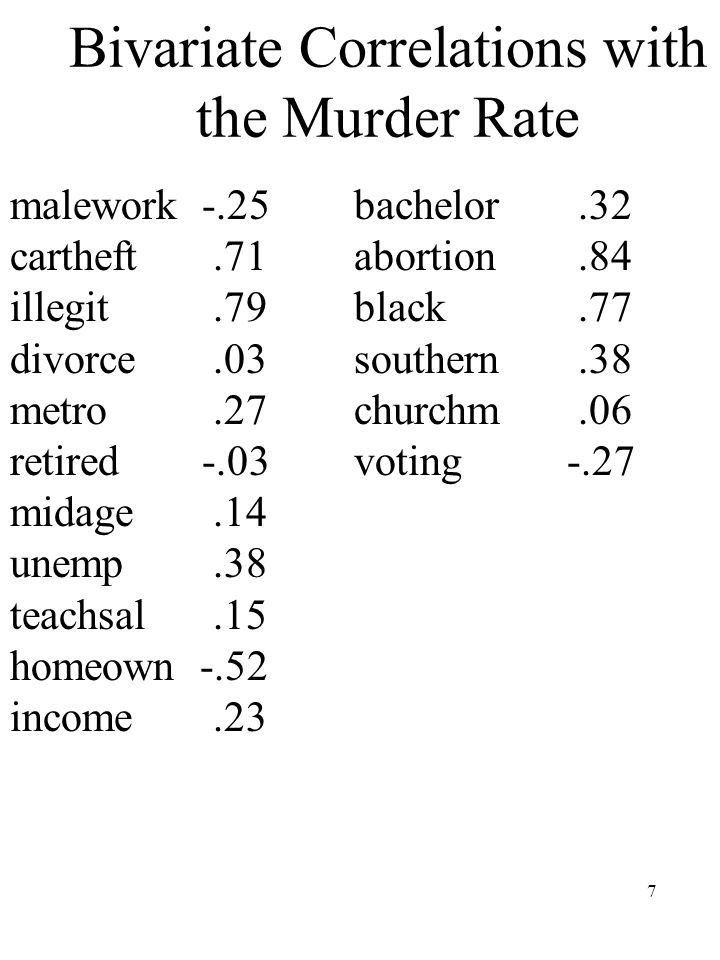 7 Bivariate Correlations with the Murder Rate malework-.25 cartheft.71 illegit.79 divorce.03 metro.27 retired-.03 midage.14 unemp.38 teachsal.15 homeown -.52 income.23 bachelor.32 abortion.84 black.77 southern.38 churchm.06 voting -.27