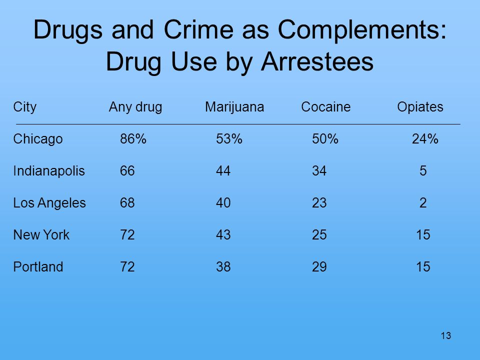 13 Drugs and Crime as Complements: Drug Use by Arrestees CityAny drugMarijuanaCocaineOpiates Chicago 86% 53% 50% 24% Indianapolis 66 44 34 5 Los Angel