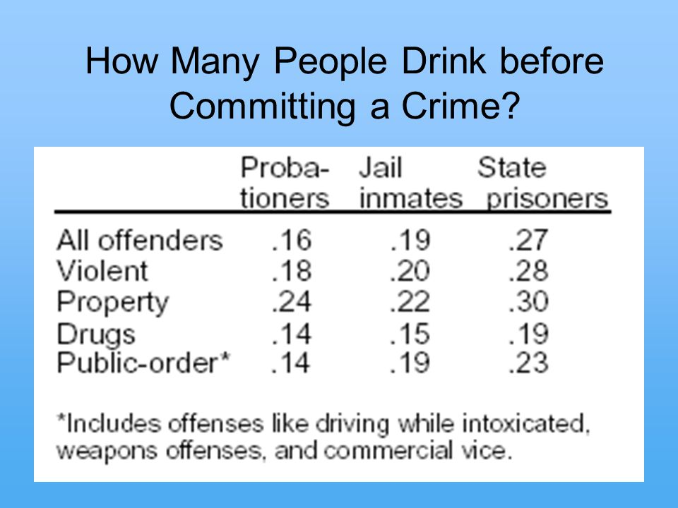 14 How Many People Drink before Committing a Crime?