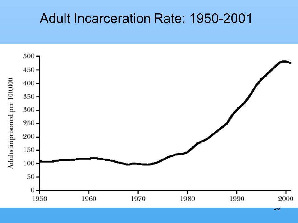 50 Adult correctional pop diagram Adult Incarceration Rate: 1950-2001