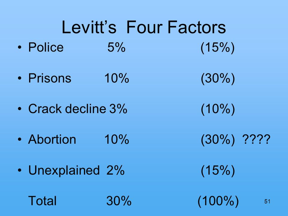 51 Levitts Four Factors Police 5% (15%) Prisons 10% (30%) Crack decline 3% (10%) Abortion 10% (30%) ???? Unexplained 2% (15%) Total 30% (100%)