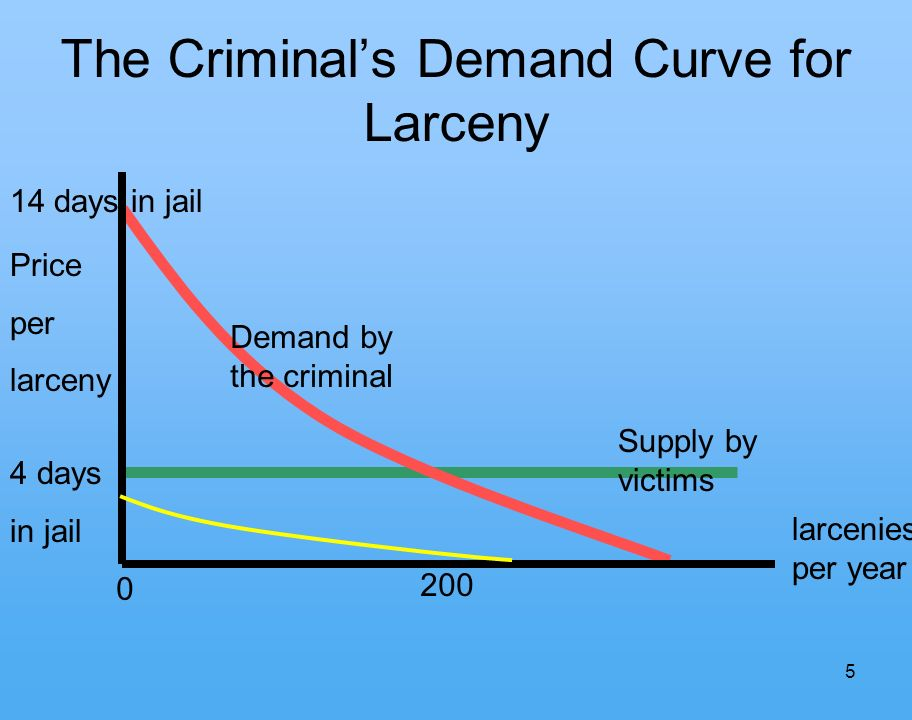 5 The Criminals Demand Curve for Larceny larcenies per year Demand by the criminal Supply by victims 4 days in jail 14 days in jail Price per larceny