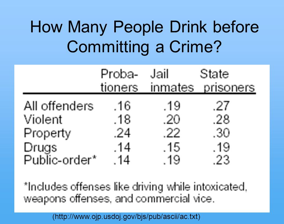 7 How Many People Drink before Committing a Crime (