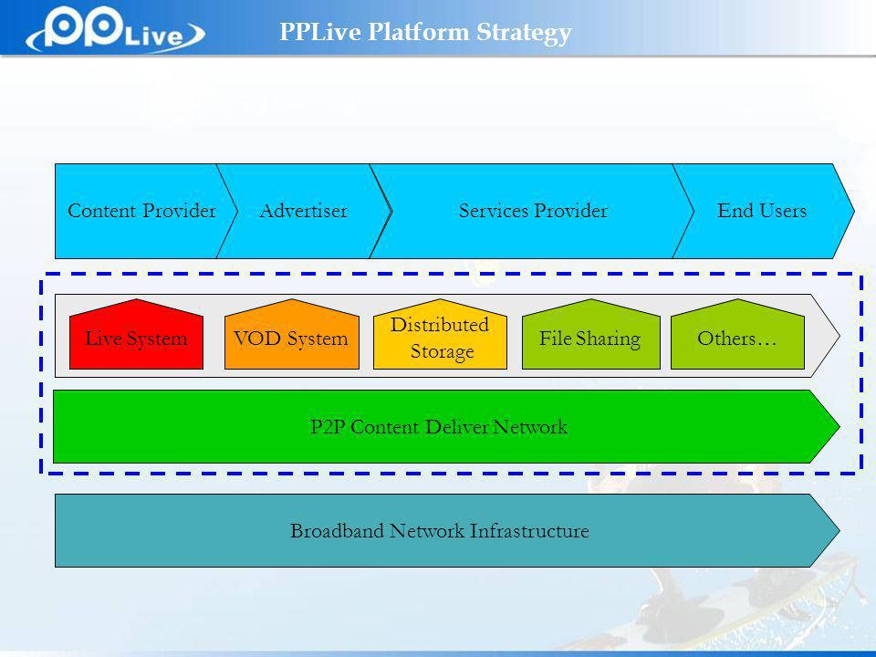 Private & Confidential PPLive Platform Strategy Broadband Network Infrastructure Content ProviderAdvertiserServices ProviderEnd Users VOD SystemFile SharingLive SystemOthers… Distributed Storage P2P Content Deliver Network