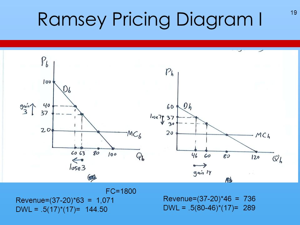 Ramsey Pricing Diagram I 19 FC=1800 Revenue=(37-20)*63 = 1,071 DWL =.5(17)*(17)= Revenue=(37-20)*46 = 736 DWL =.5(80-46)*(17)= 289