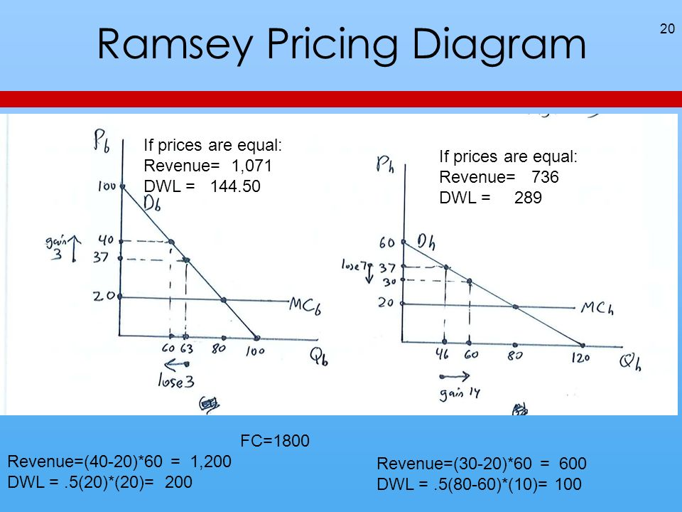 Ramsey Pricing Diagram 20 If prices are equal: Revenue= 1,071 DWL = If prices are equal: Revenue= 736 DWL = 289 FC=1800 Revenue=(40-20)*60 = 1,200 DWL =.5(20)*(20)= 200 Revenue=(30-20)*60 = 600 DWL =.5(80-60)*(10)= 100