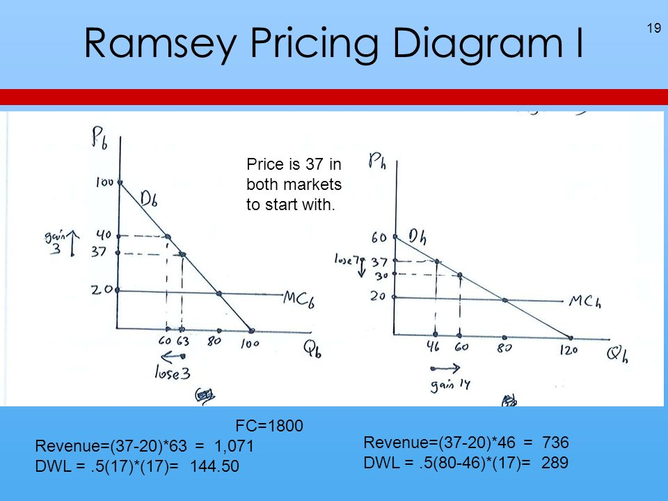 Ramsey Pricing Diagram I 19 FC=1800 Revenue=(37-20)*63 = 1,071 DWL =.5(17)*(17)= 144.50 Revenue=(37-20)*46 = 736 DWL =.5(80-46)*(17)= 289 Price is 37 in both markets to start with.