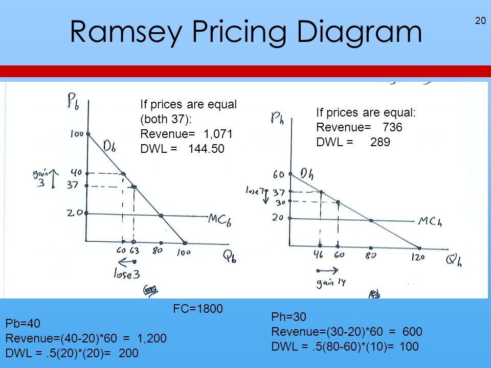 Ramsey Pricing Diagram 20 If prices are equal (both 37): Revenue= 1,071 DWL = 144.50 If prices are equal: Revenue= 736 DWL = 289 FC=1800 Pb=40 Revenue