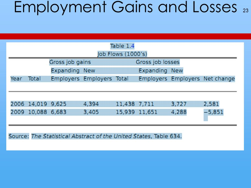 Employment Gains and Losses 23
