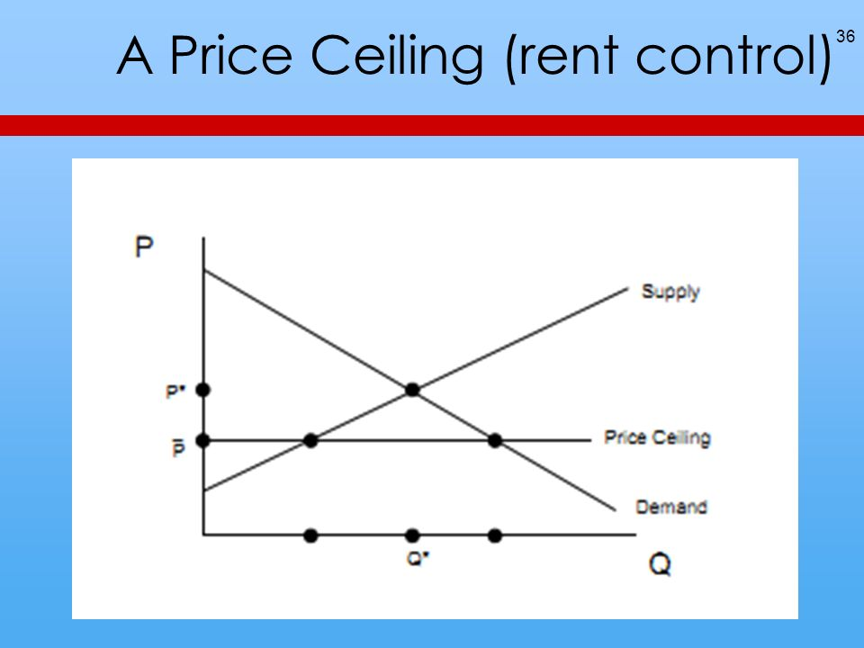 A Price Ceiling (rent control) 36