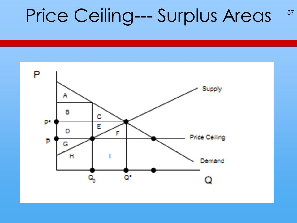 Price Ceiling--- Surplus Areas 37