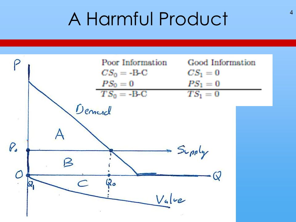 A Harmful Product 4