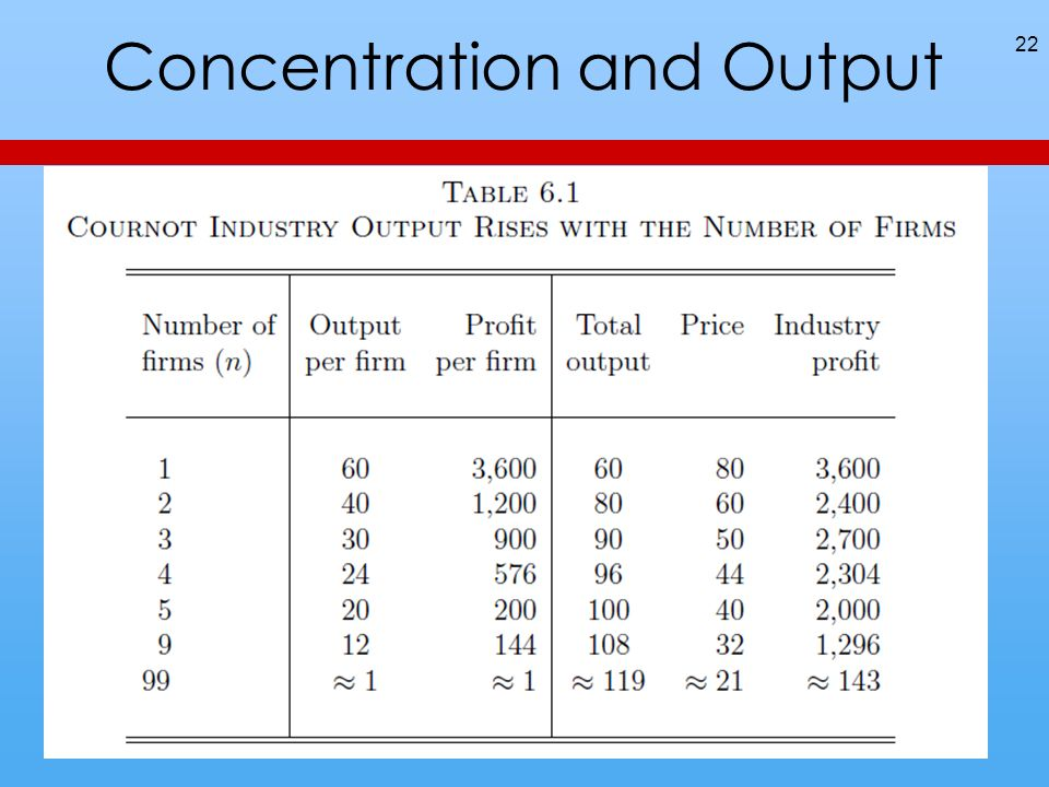 Concentration and Output 22