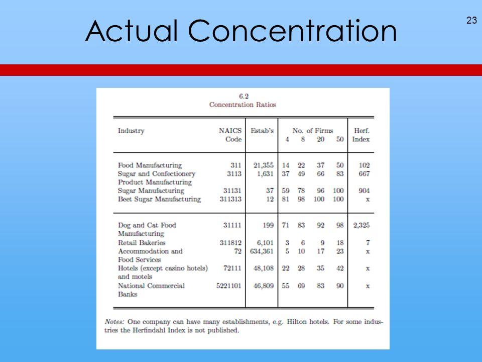 Actual Concentration 23
