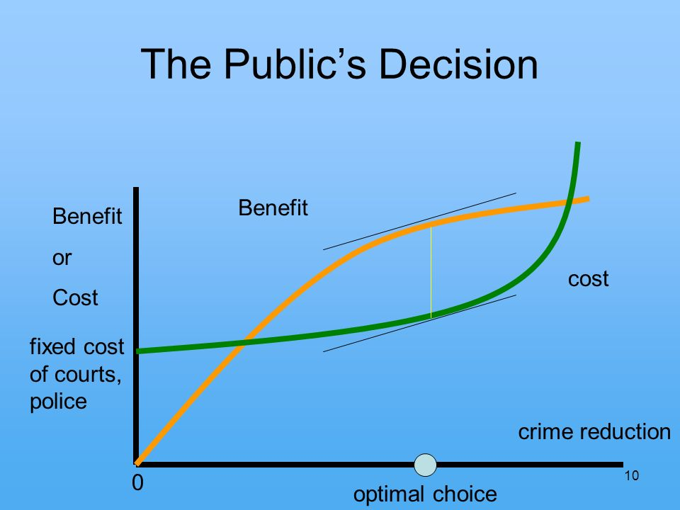 10 The Publics Decision 0 crime reduction Benefit or Cost Benefit cost optimal choice fixed cost of courts, police