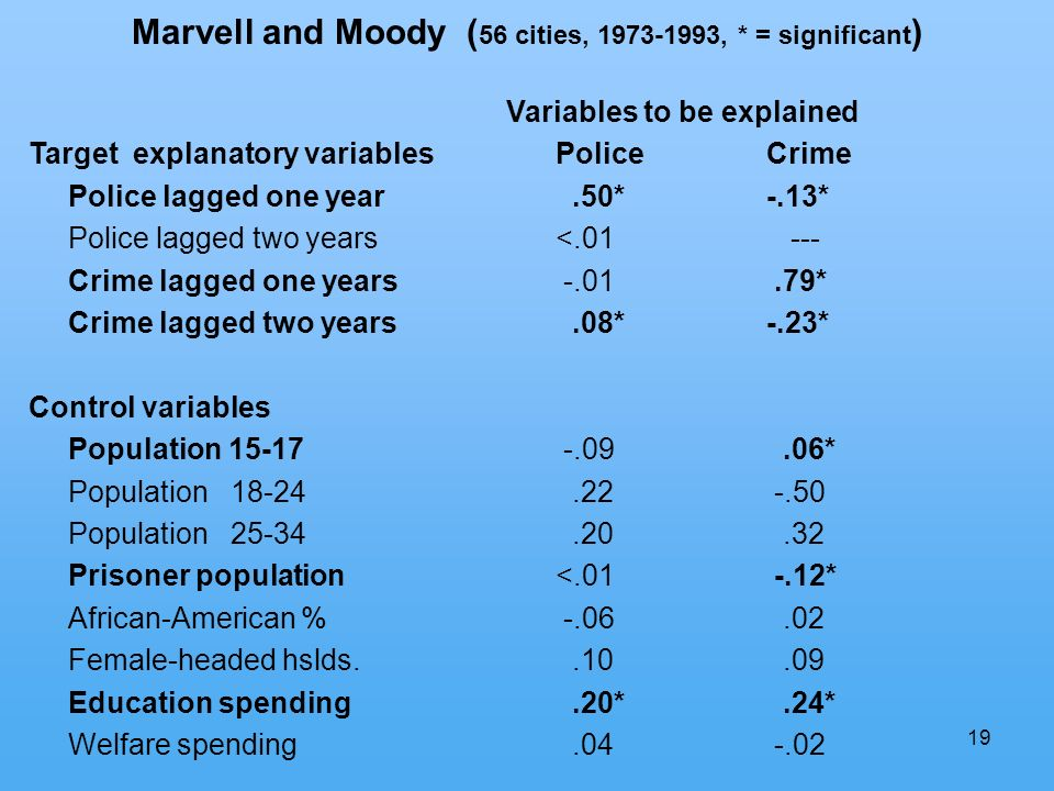 19 Marvell and Moody ( 56 cities, 1973-1993, * = significant ) Variables to be explained Target explanatory variablesPoliceCrime Police lagged one year.50* -.13* Police lagged two years<.01 --- Crime lagged one years -.01.79* Crime lagged two years.08* -.23* Control variables Population 15-17 -.09.06* Population 18-24.22 -.50 Population 25-34.20.32 Prisoner population<.01 -.12* African-American % -.06.02 Female-headed hslds..10.09 Education spending.20*.24* Welfare spending.04 -.02