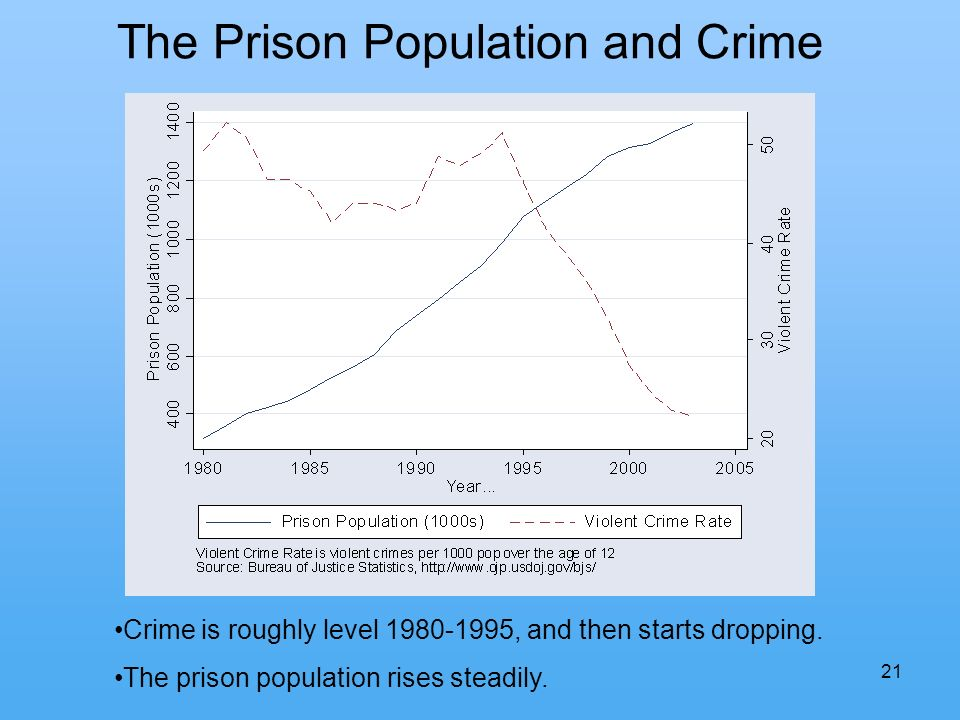 21 The Prison Population and Crime Crime is roughly level 1980-1995, and then starts dropping.
