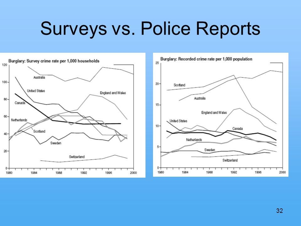 32 Surveys vs. Police Reports