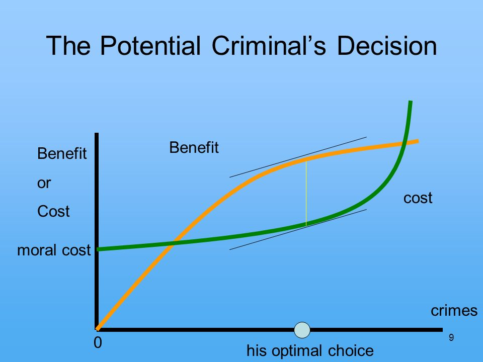 9 The Potential Criminals Decision 0 crimes Benefit or Cost Benefit cost his optimal choice moral cost