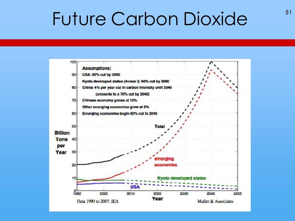 Future Carbon Dioxide 51