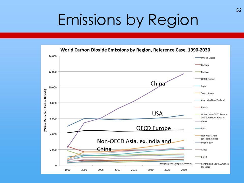 52 Emissions by Region