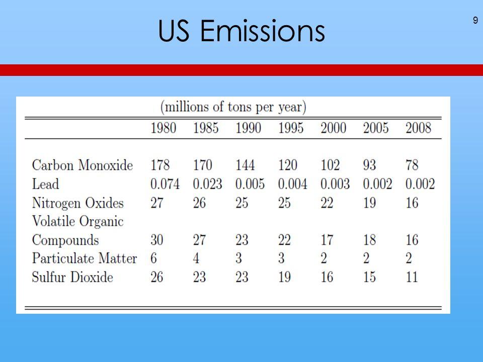 US Emissions 9