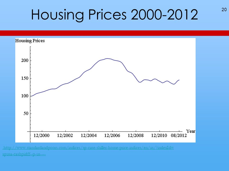 Housing Prices 2000-2012 http://www.standardandpoors.com/indices/sp-case-shiller-home-price-indices/en/us/?indexId= spusa-cashpidff--p-us---- 20