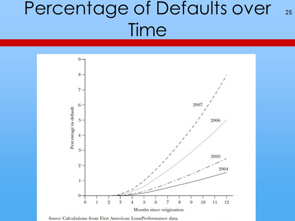 Percentage of Defaults over Time 25