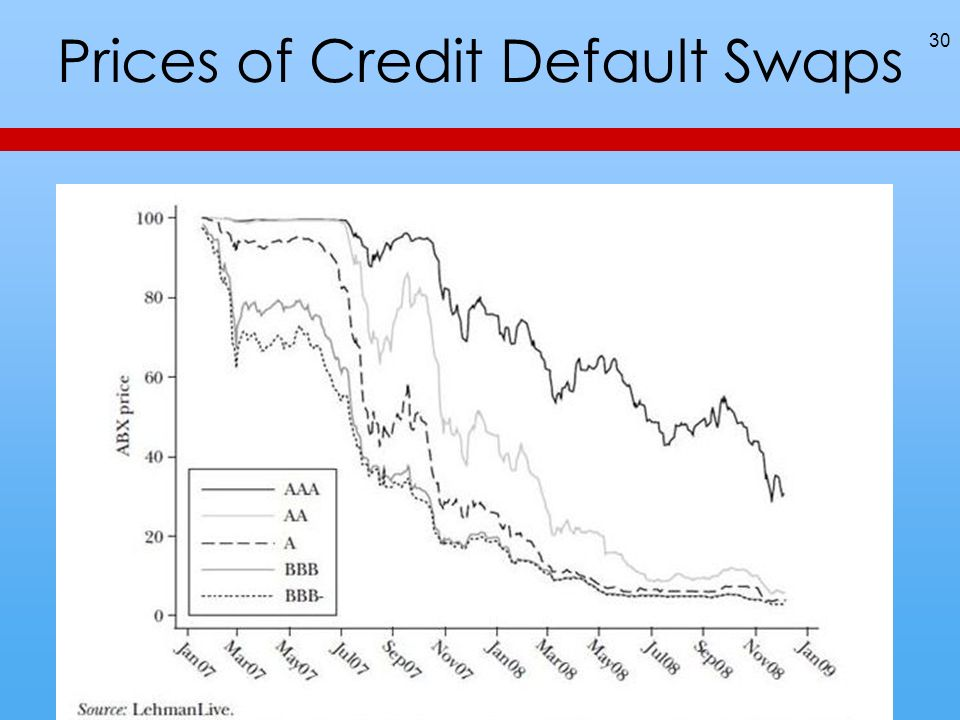 Prices of Credit Default Swaps 30