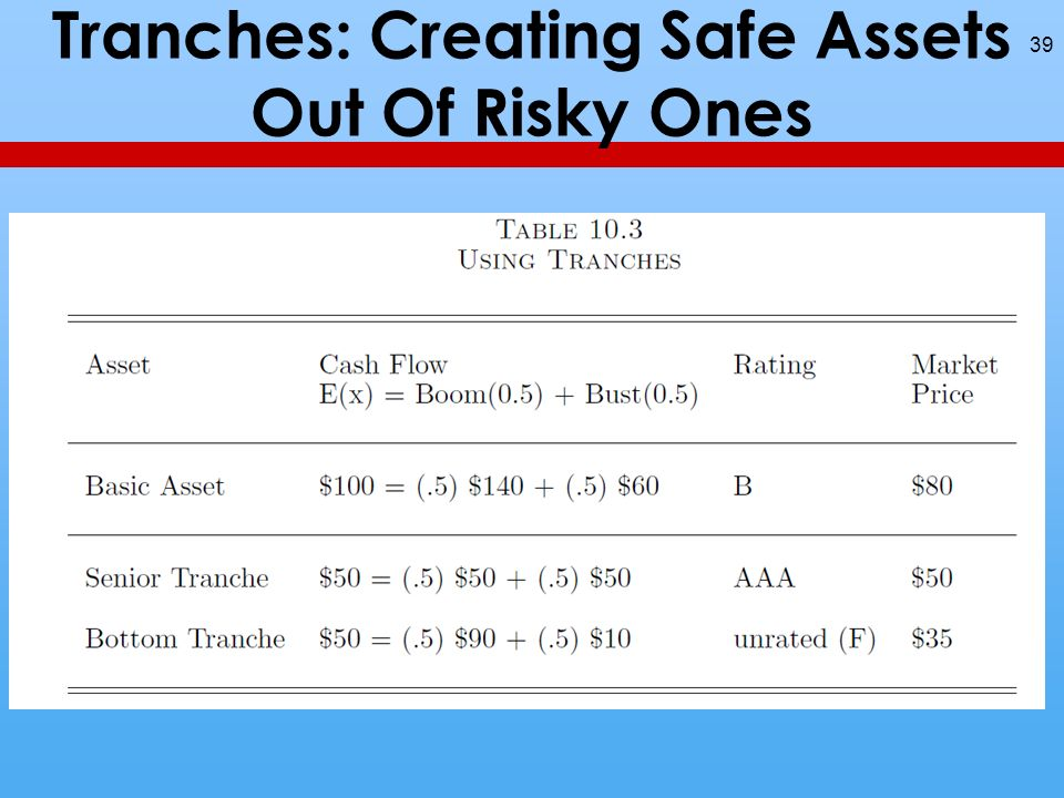 Tranches: Creating Safe Assets Out Of Risky Ones 39