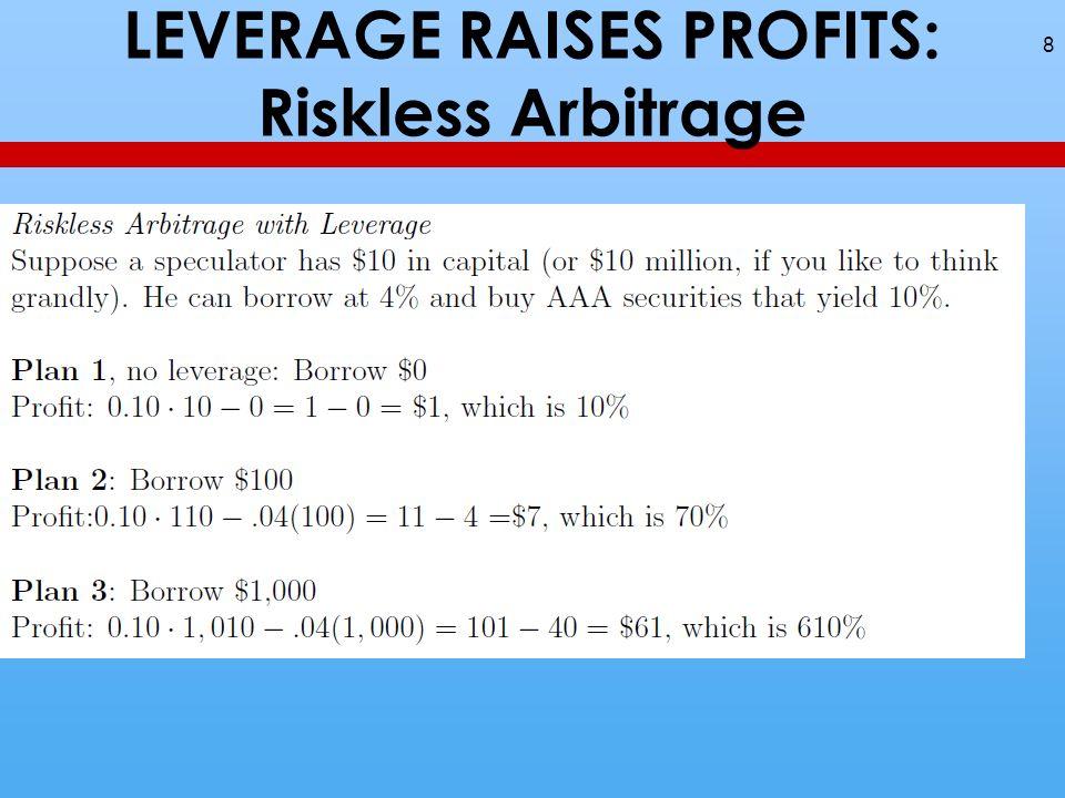 Risky Arbitrage paying back the loan 9 Average return in Plan 3: 0.8(610) +.2 (-400) = 210%