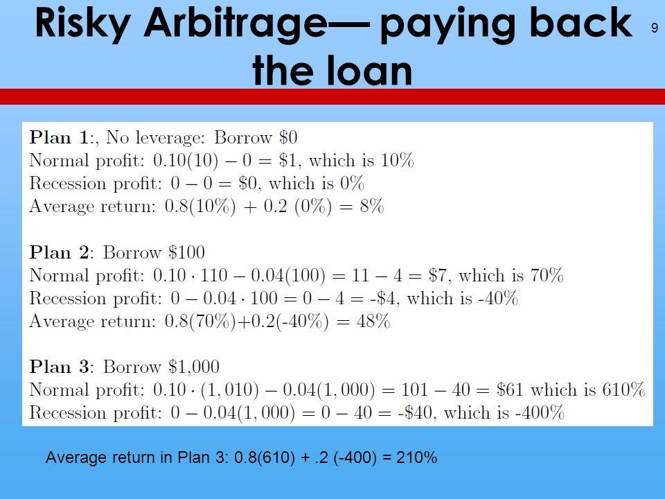 Risky Arbitrage (corrected for bankruptcy) 10 Plan 3 Return:.8(610%) +.2 (-100%) = 488%- 20%= 468%.
